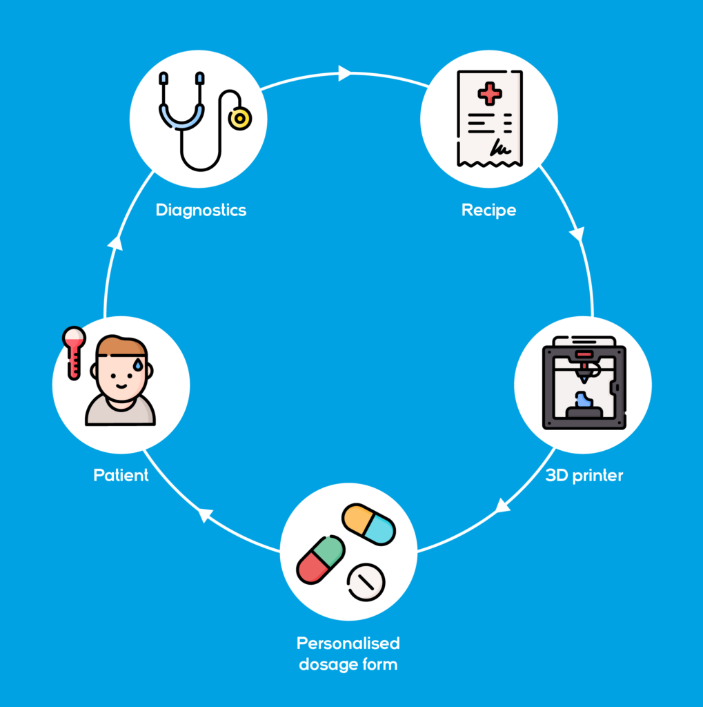Personalised Medicine Loop